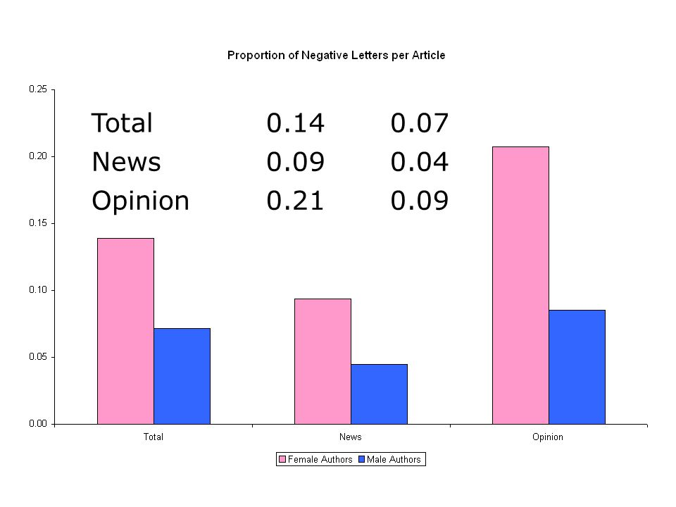 Total9.603.74 News5.501.96 Opinion15.754.67