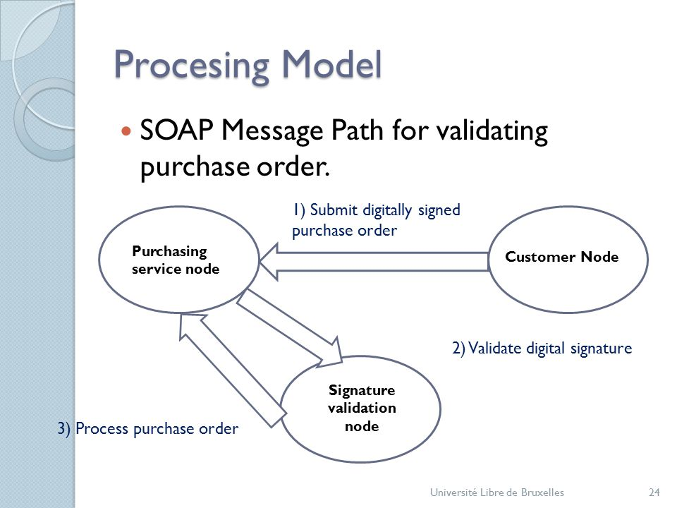 Procesing Model SOAP Message Path for validating purchase order.