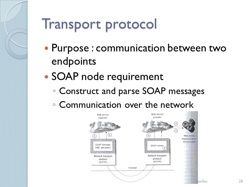 Transport protocol Purpose : communication between two endpoints SOAP node requirement ◦ Construct and parse SOAP messages ◦ Communication over the ne