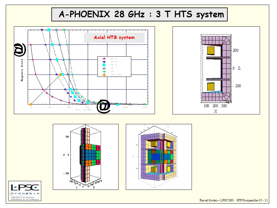 Pascal Sortais – LPSC/SSI - SFP Porquerolles 03 - 11 A-PHOENIX 28 GHz : 3 T HTS system Axial HTS system