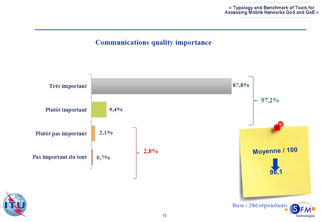 10 « Typology and Benchmark of Tools for Assessing Mobile Networks QoS and QoE » Communications quality importance Base : 286 répondants 97,2% 2,8% Moyenne / 100 96,1