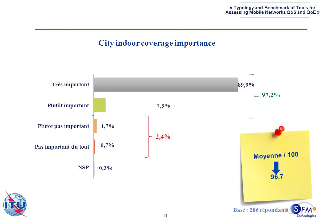 11 « Typology and Benchmark of Tools for Assessing Mobile Networks QoS and QoE » City indoor coverage importance Base : 286 répondants 97,2% 2,4% Moyenne / 100 96,7
