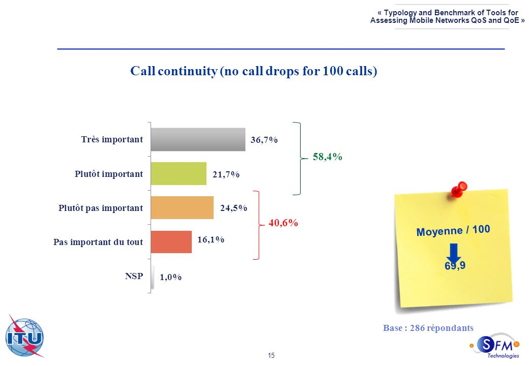 15 « Typology and Benchmark of Tools for Assessing Mobile Networks QoS and QoE » Call continuity (no call drops for 100 calls) Base : 286 répondants 40,6% Moyenne / 100 69,9 58,4%