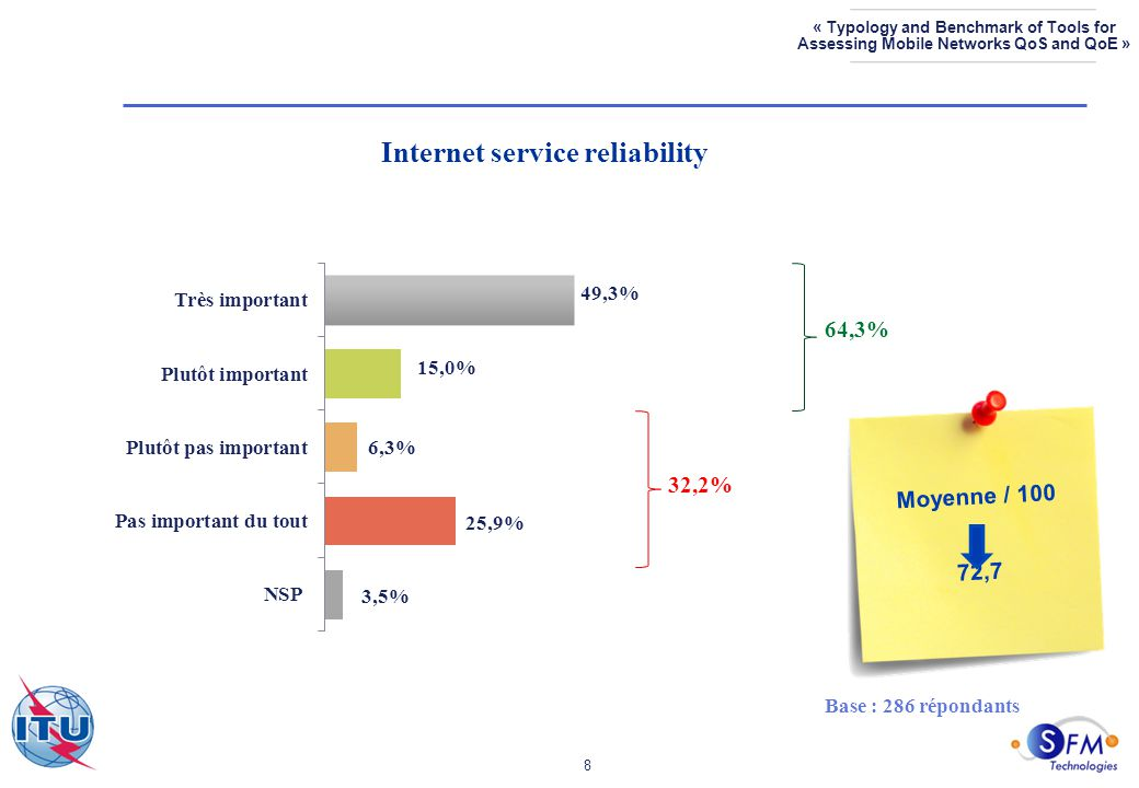8 « Typology and Benchmark of Tools for Assessing Mobile Networks QoS and QoE » Internet service reliability Base : 286 répondants 64,3% 32,2% Moyenne / 100 72,7