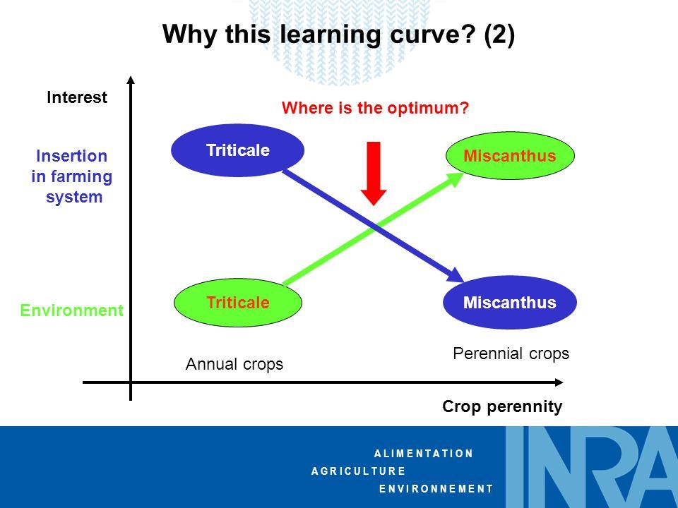 A L I M E N T A T I O N A G R I C U L T U R E E N V I R O N N E M E N T Why this learning curve.