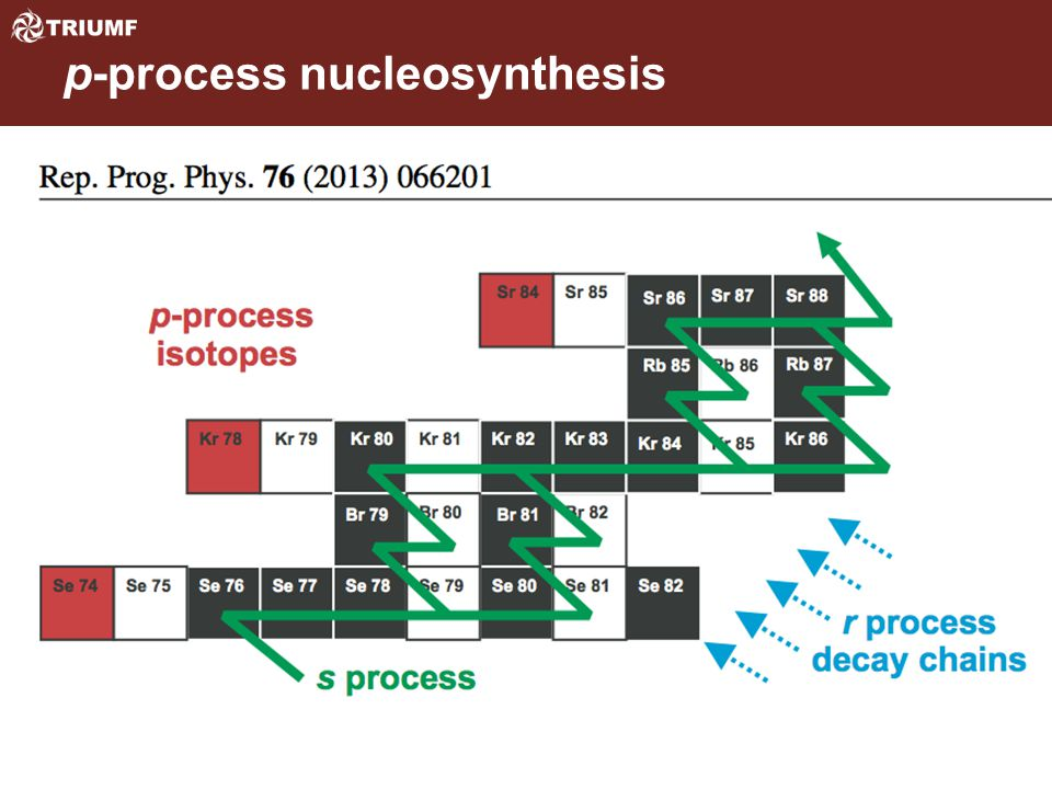 p-process nucleosynthesis