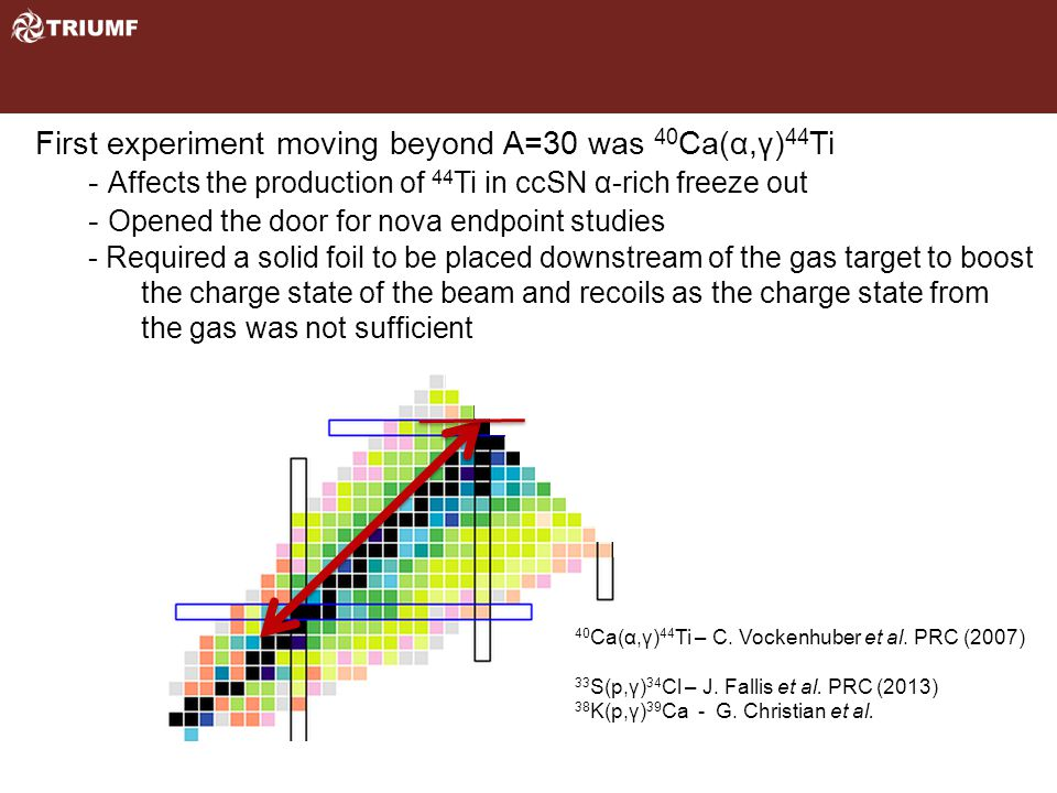 First experiment moving beyond A=30 was 40 Ca(α,γ) 44 Ti - Affects the production of 44 Ti in ccSN α-rich freeze out - Opened the door for nova endpoint studies - Required a solid foil to be placed downstream of the gas target to boost the charge state of the beam and recoils as the charge state from the gas was not sufficient 40 Ca(α,γ) 44 Ti – C.