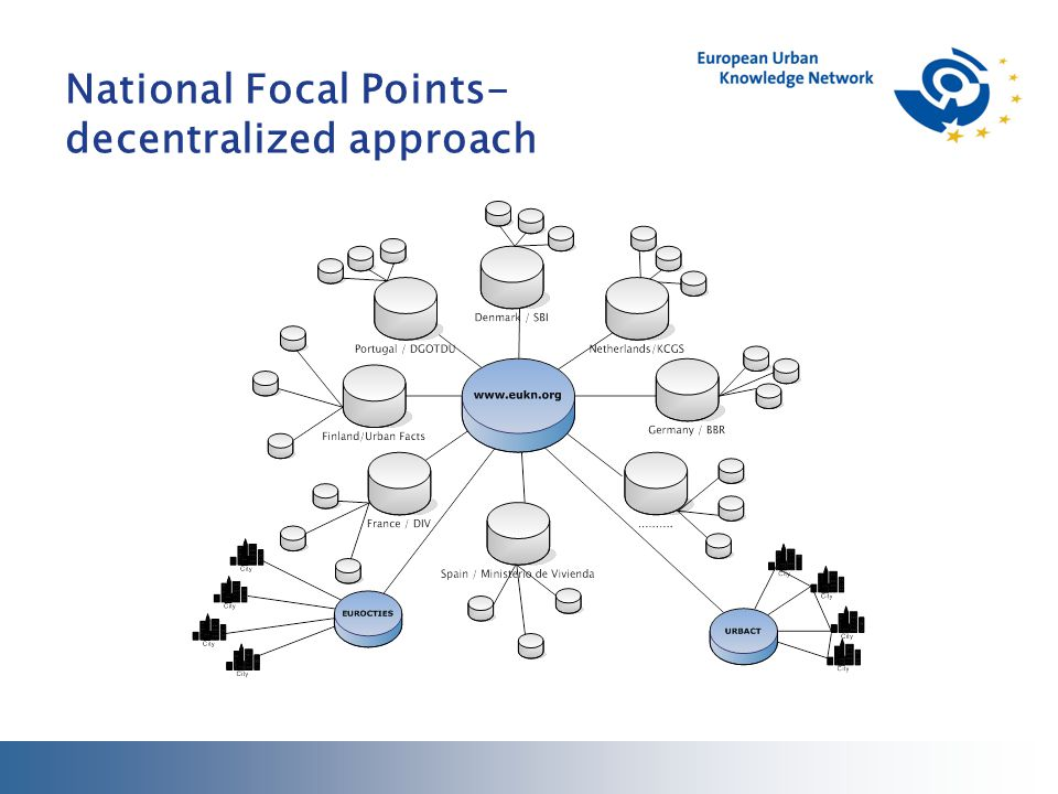 National Focal Points- decentralized approach