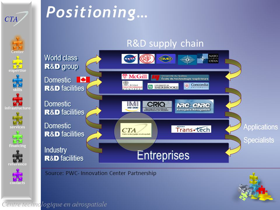 Centre technologique en aérospatiale Positioning… Applications Specialists Industry RD facilities Industry R & D facilities Domestic RD facilities Domestic R & D facilities World class RD group World class R & D group Entreprises Source: PWC- Innovation Center Partnership R&D supply chain Center contacts services skills infrastructure reference expertise financing