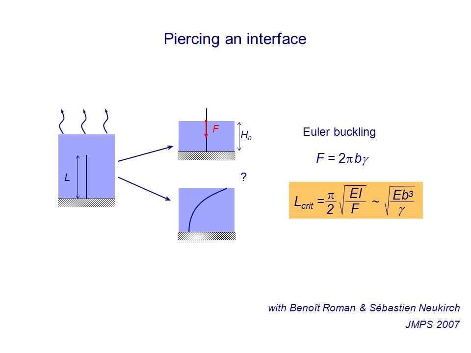 Piercing an interface .