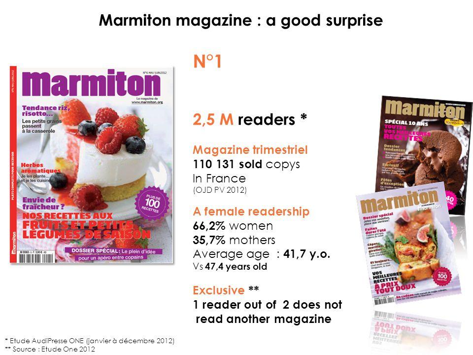 Marmiton magazine : a good surprise N°1 2,5 M readers * Magazine trimestriel 110 131 sold copys In France (OJD PV 2012) A female readership 66,2% women 35,7% mothers Average age : 41,7 y.o.