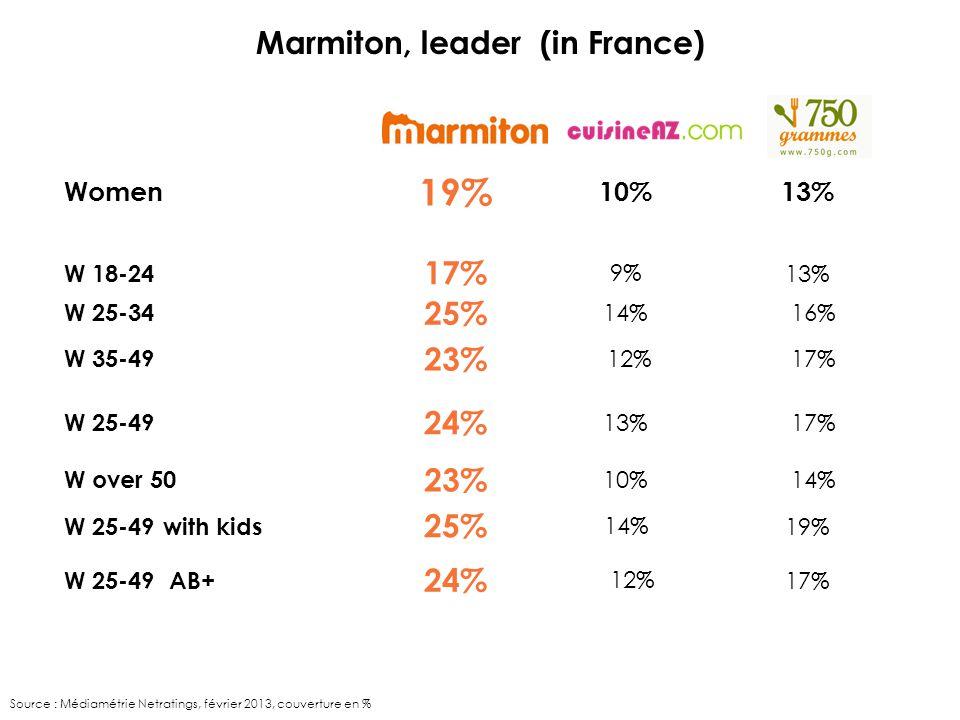 Women 19% 10% 13% W 18-24 17% 9%13% W 25-34 25% 14% 16% W 35-49 23% 12% 17% W 25-49 24% 13% 17% W over 50 23% 10% 14% W 25-49 with kids 25% 14%19% W 25-49 AB+ 24% 12%17% Marmiton, leader (in France) Source : Médiamétrie Netratings, février 2013, couverture en %