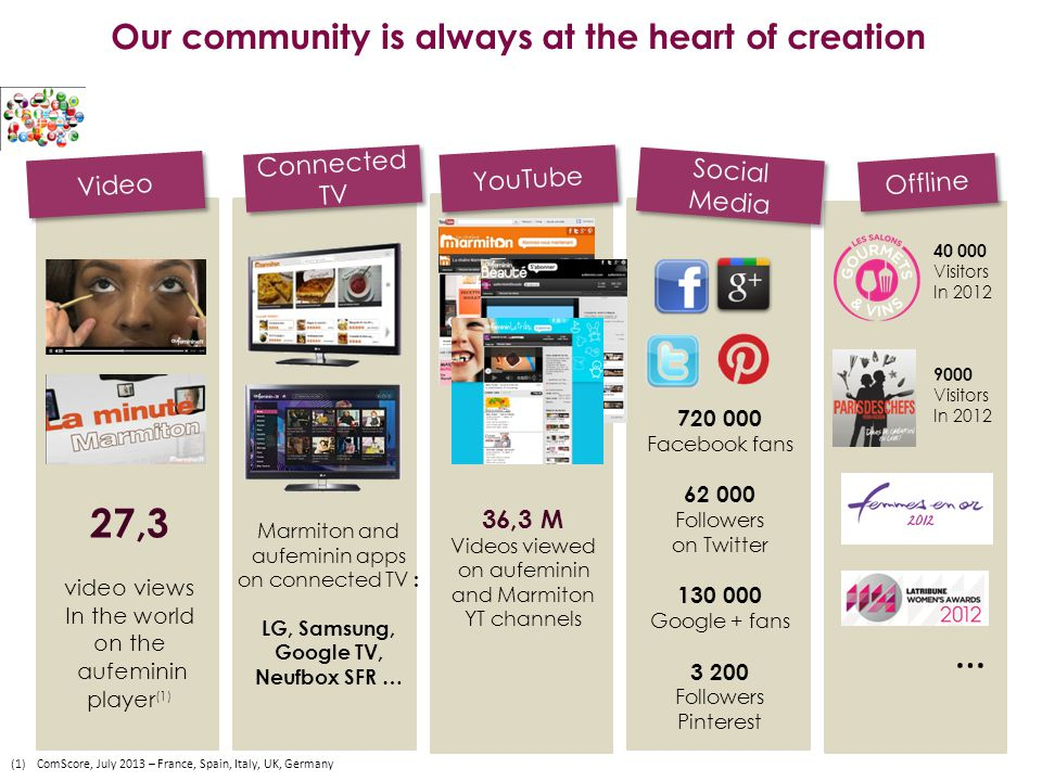 Video (1)ComScore, July 2013 – France, Spain, Italy, UK, Germany Offline Social Media YouTube Connected TV 720 000 Facebook fans 62 000 Followers on Twitter 130 000 Google + fans 3 200 Followers Pinterest 36,3 M Videos viewed on aufeminin and Marmiton YT channels Marmiton and aufeminin apps on connected TV : LG, Samsung, Google TV, Neufbox SFR … 9000 Visitors In 2012 40 000 Visitors In 2012 27,3 video views In the world on the aufeminin player (1) Our community is always at the heart of creation …