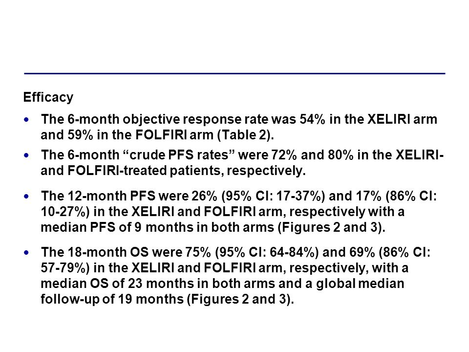 Efficacy The 6-month objective response rate was 54% in the XELIRI arm and 59% in the FOLFIRI arm (Table 2).