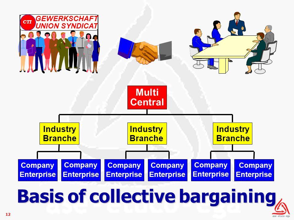 12 Multi Central Company Enterprise Company Enterprise Company Enterprise Company Enterprise Company Enterprise Company Enterprise Industry Branche Industry Branche Industry Branche Basis of collective bargaining
