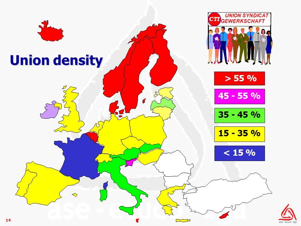 14 > 55 % 45 - 55 % 35 - 45 % 15 - 35 % < 15 % Union density
