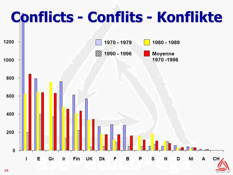 15 0 200 400 600 800 1000 1200 IEGrIrFinUKDkFBPSNDNlACH 1990 - 1996 1970 - 1979 1980 - 1989 Moyenne 1970 -1996 Conflicts - Conflits - Konflikte