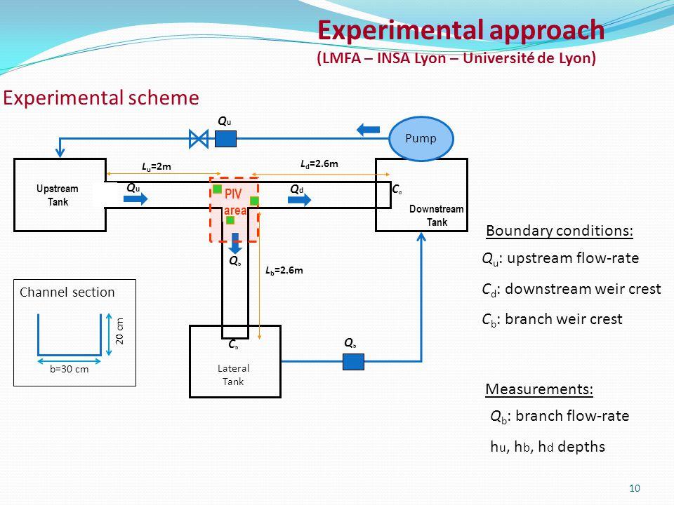 Upstream Tank Downstream Tank Lateral Tank Pump QuQu QbQb CdCd CbCb Boundary conditions: Q u : upstream flow-rate C d : downstream weir crest C b : branch weir crest 10 QuQu QbQb QdQd L u =2m L d =2.6m L b =2.6m PIV area Experimental approach (LMFA – INSA Lyon – Université de Lyon) Experimental scheme Channel section 20 cm b=30 cm Measurements: Q b : branch flow-rate h u, h b, h d depths