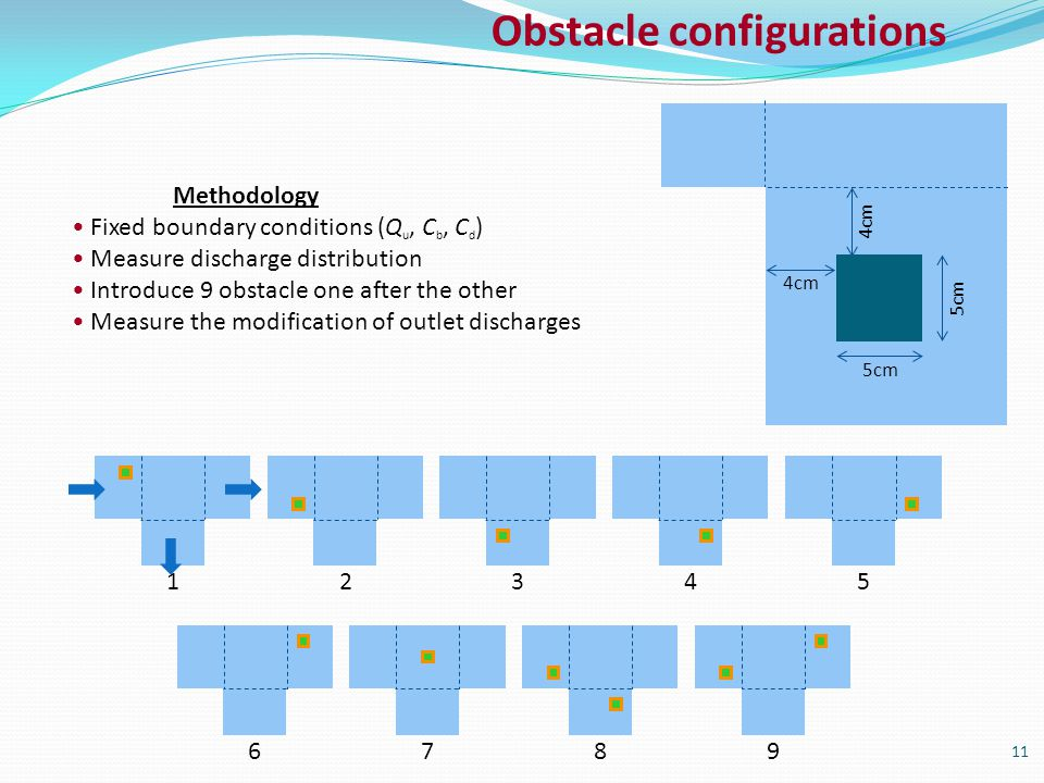 12345 6789 11 4cm 5cm Methodology Fixed boundary conditions (Q u, C b, C d ) Measure discharge distribution Introduce 9 obstacle one after the other Measure the modification of outlet discharges Obstacle configurations