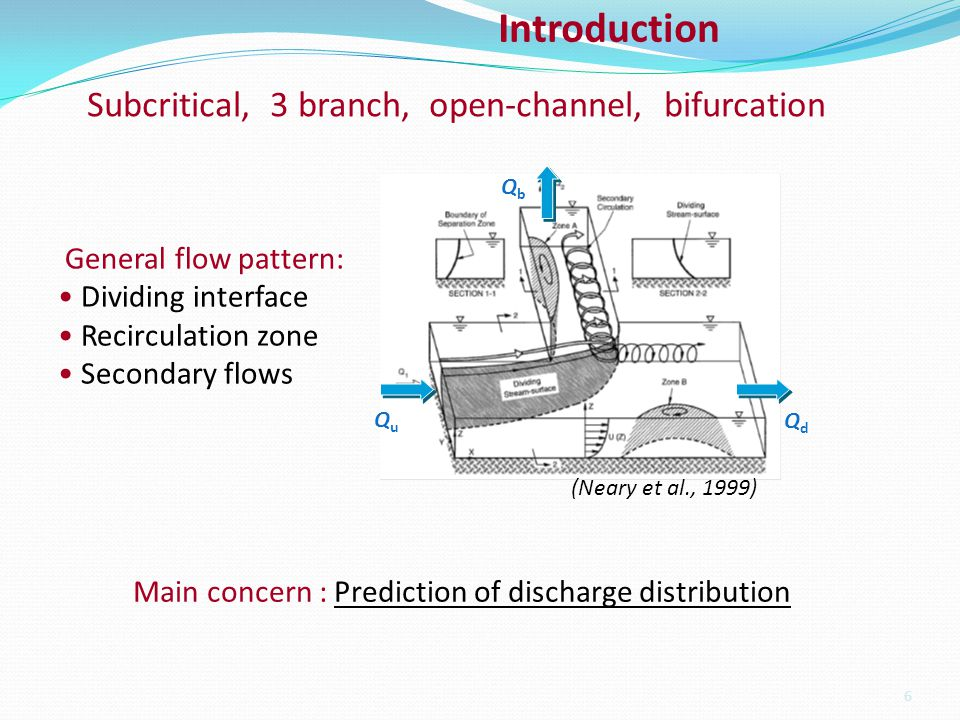 Subcritical, 3 branch, open-channel, bifurcation 6 Introduction (Neary et al., 1999) General flow pattern: Dividing interface Recirculation zone Secondary flows Main concern : Prediction of discharge distribution QuQu QdQd QbQb
