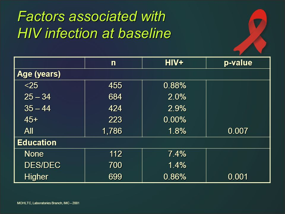 MOHLTC, Laboratories Branch, IMC – 2001 Factors associated with HIV infection at baseline nHIV+p-value Age (years) <25 25 – 34 35 – 44 45+All4556844242231,7860.88%2.0%2.9%0.00%1.8%0.007 Education NoneDES/DECHigher1127006997.4%1.4%0.86%0.001