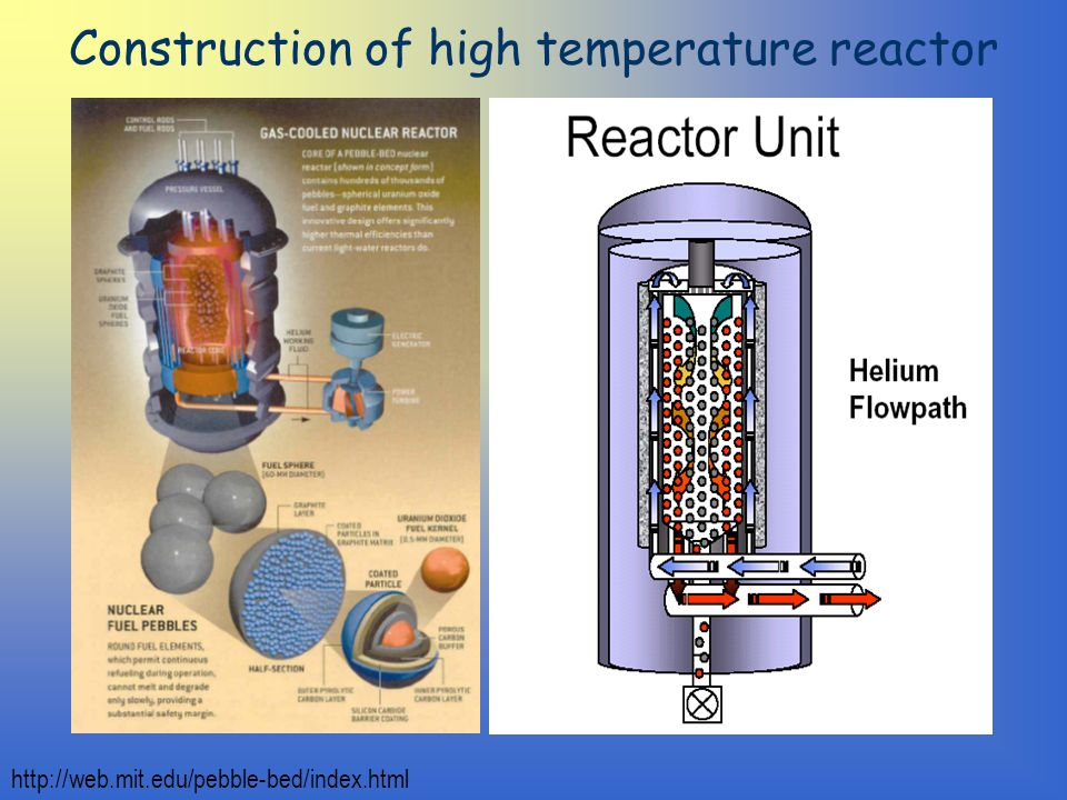 Construction of high temperature reactor http://web.mit.edu/pebble-bed/index.html