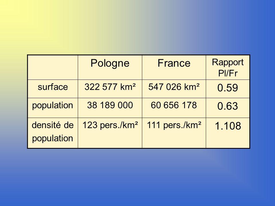 PologneFrance Rapport Pl/Fr surface322 577 km²547 026 km² 0.59 population38 189 00060 656 178 0.63 densité de population 123 pers./km²111 pers./km² 1.