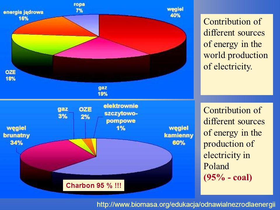 http://www.biomasa.org/edukacja/odnawialnezrodlaenergii Contribution of different sources of energy in the world production of electricity.