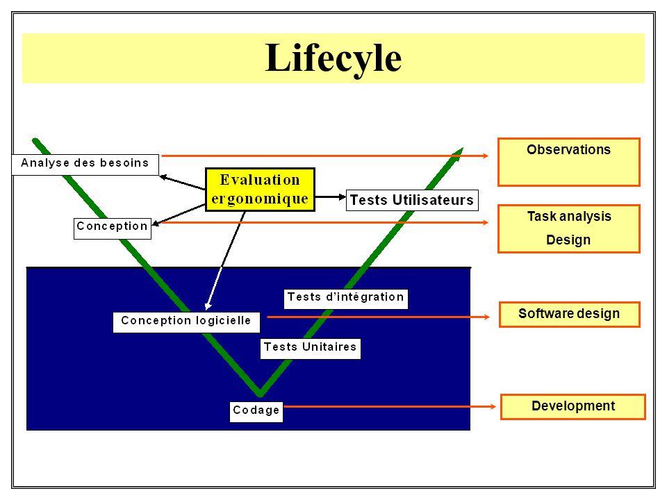 Development ObservationsTask analysis Design Software design Lifecyle