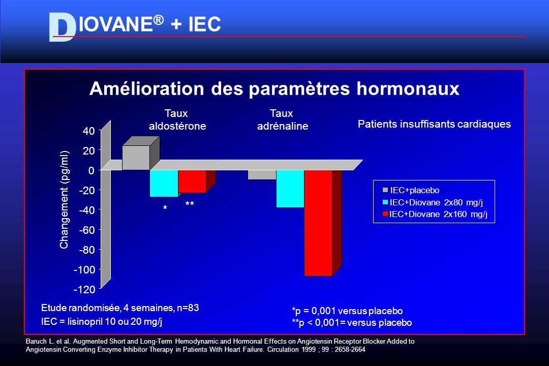 D IOVANE ® + IEC Amélioration des paramètres hormonaux Baruch L.