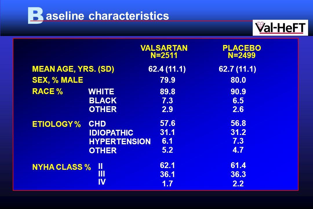 B aseline characteristics VALSARTAN N=2511 PLACEBO N=2499 MEAN AGE, YRS.