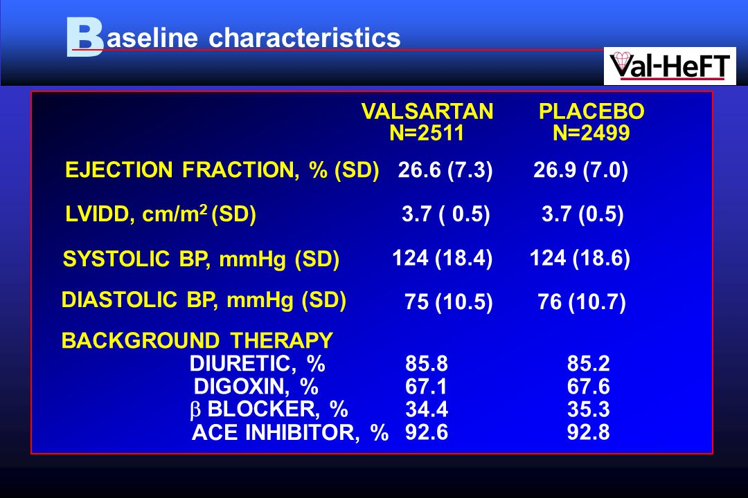 B aseline characteristics EJECTION FRACTION, % (SD) 26.6 (7.3) 26.9 (7.0) LVIDD, cm/m 2 (SD) 3.7 ( 0.5) SYSTOLIC BP, mmHg (SD) 124 (18.4) 124 (18.6) DIASTOLIC BP, mmHg (SD) 75 (10.5) 76 (10.7) BACKGROUND THERAPY DIURETIC, % DIGOXIN, %  BLOCKER, % ACE INHIBITOR, % 85.8 67.1 34.4 92.6 85.2 67.6 35.3 92.8 VALSARTAN N=2511 PLACEBO N=2499