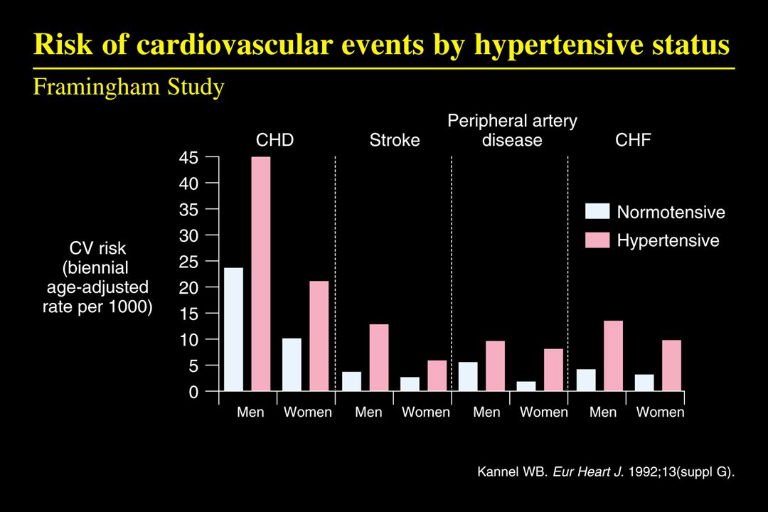 S Cohn et al.,Late breaking clinical trials,15 november 2000,a.H.A.,New orleans ummary of results Valsartan exerted a neutral effect on mortality but Significantly reduced the combined endpoint of mortality And morbidity by 13.3% in patients with heart failure - Significantly reduced hf hospitalizations by 27.5% - Significantly improved nyha functional class, ejection Fraction and signs and symptoms - Significantly improved quality of life Subgroup analysis confirms the benefit of valsartan in patients on no neurohormonal inhibitors or on aceis or  blockers the data raise the possibility that the combination of aceis,  blockers and valsartan may exert an unfavorable effect.