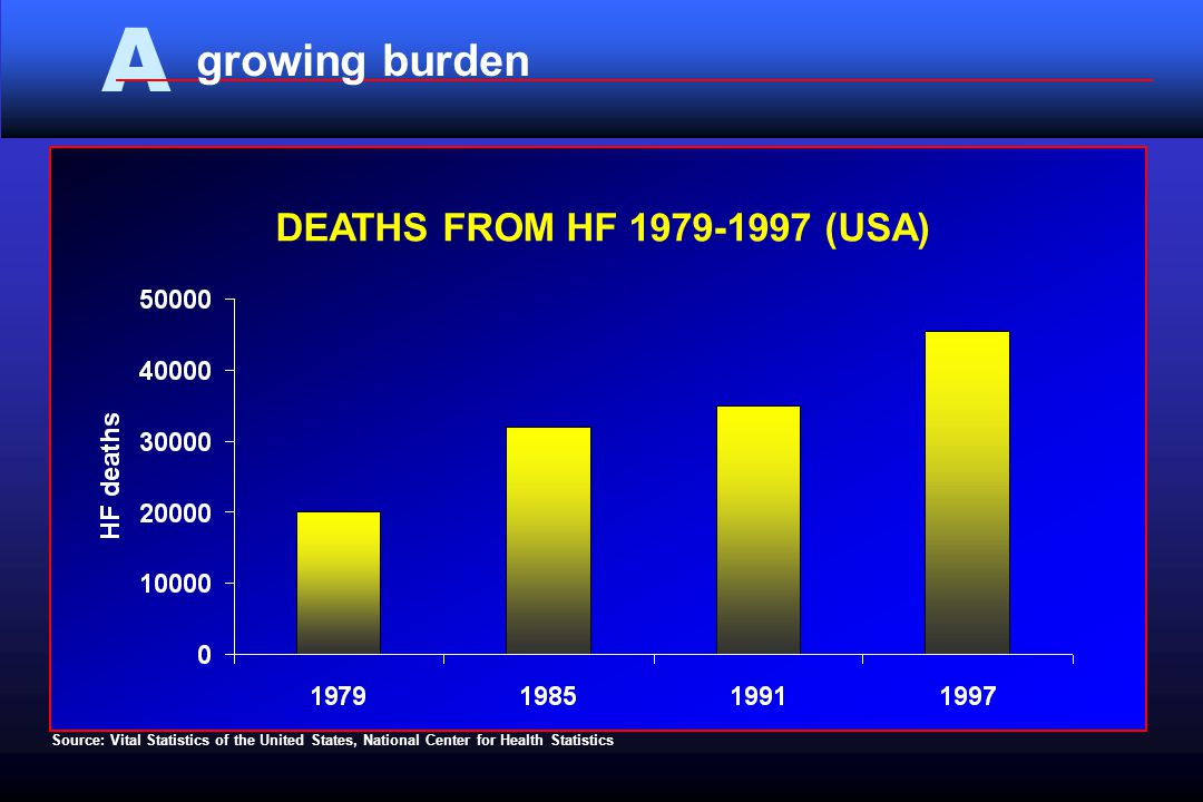 A Source: Vital Statistics of the United States, National Center for Health Statistics growing burden DEATHS FROM HF 1979-1997 (USA)