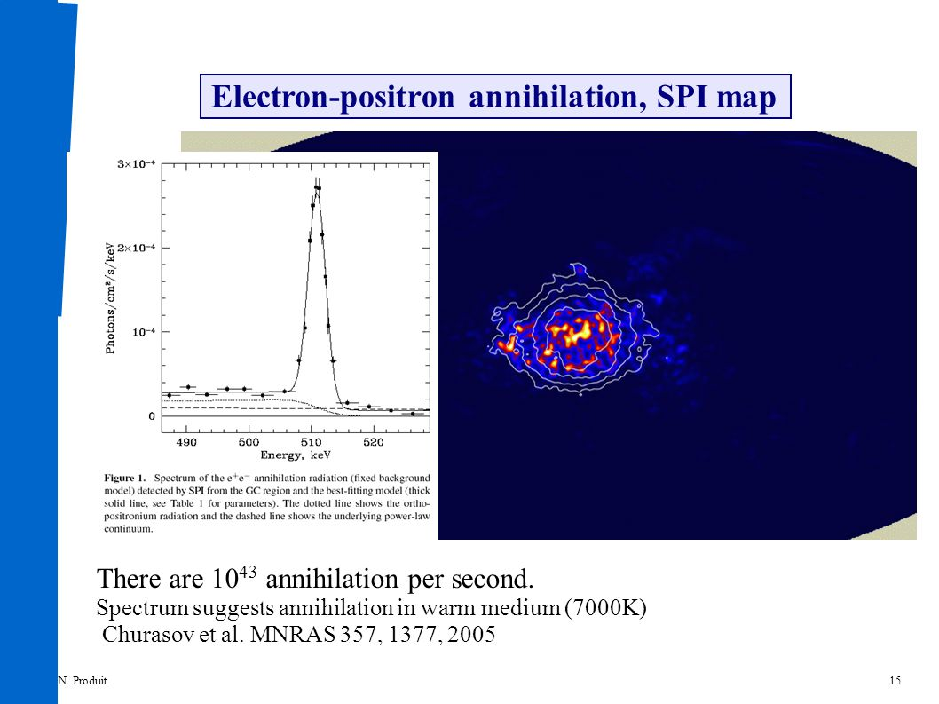 15 Electron-positron annihilation, SPI map There are 10 43 annihilation per second.