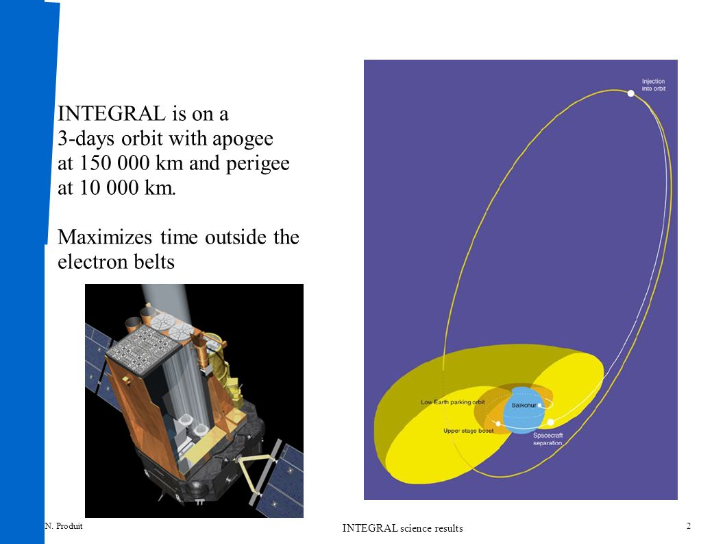 N. Produit INTEGRAL science results 2 INTEGRAL is on a 3-days orbit with apogee at 150 000 km and perigee at 10 000 km. Maximizes time outside the ele