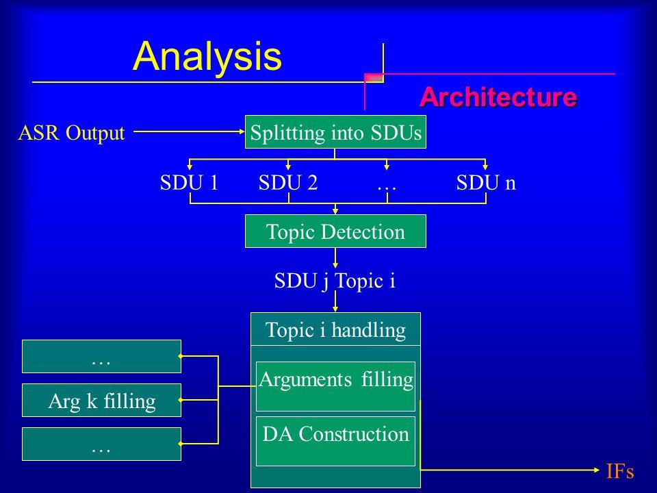 Analysis ASR Output Splitting into SDUs SDU 1SDU 2SDU n… Topic Detection SDU j Topic i Topic i handling IFs DA Construction Arguments filling Arg k fi