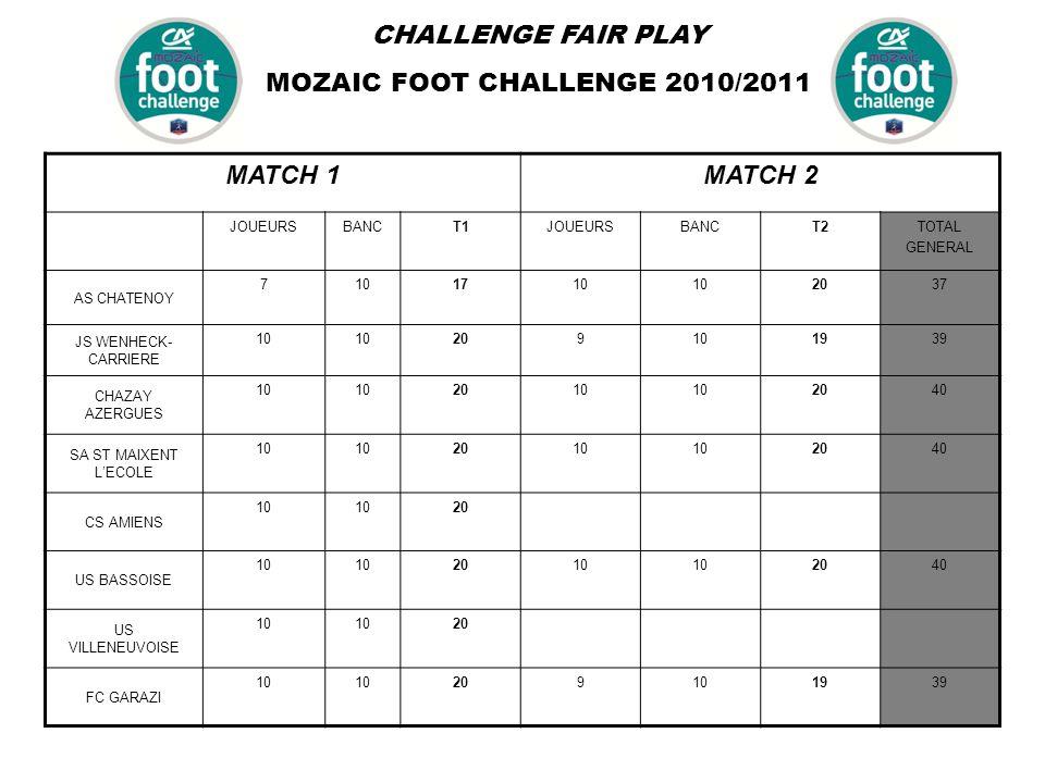 CHALLENGE FAIR PLAY MOZAIC FOOT CHALLENGE 2010/2011 MATCH 1MATCH 2 JOUEURSBANCT1JOUEURSBANCT2TOTAL GENERAL AS CHATENOY 7101710 2037 JS WENHECK- CARRIERE 10 209101939 CHAZAY AZERGUES 10 2010 2040 SA ST MAIXENT L'ECOLE 10 2010 2040 CS AMIENS 10 20 US BASSOISE 10 2010 2040 US VILLENEUVOISE 10 20 FC GARAZI 10 209101939