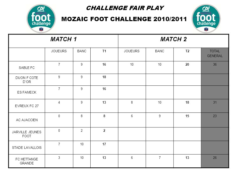 CHALLENGE FAIR PLAY MOZAIC FOOT CHALLENGE 2010/2011 MATCH 1MATCH 2 JOUEURSBANCT1JOUEURSBANCT2TOTAL GENERAL SABLE FC 791610 2036 DIJON F COTE D'OR 9918 ES FAMECK 7916 EVREUX FC 27 49138101831 AC AJACCIEN 088691523 JARVILLE JEUNES FOOT 022 STADE LAVALLOIS 71017 FC HETTANGE GRANDE 3101367 26