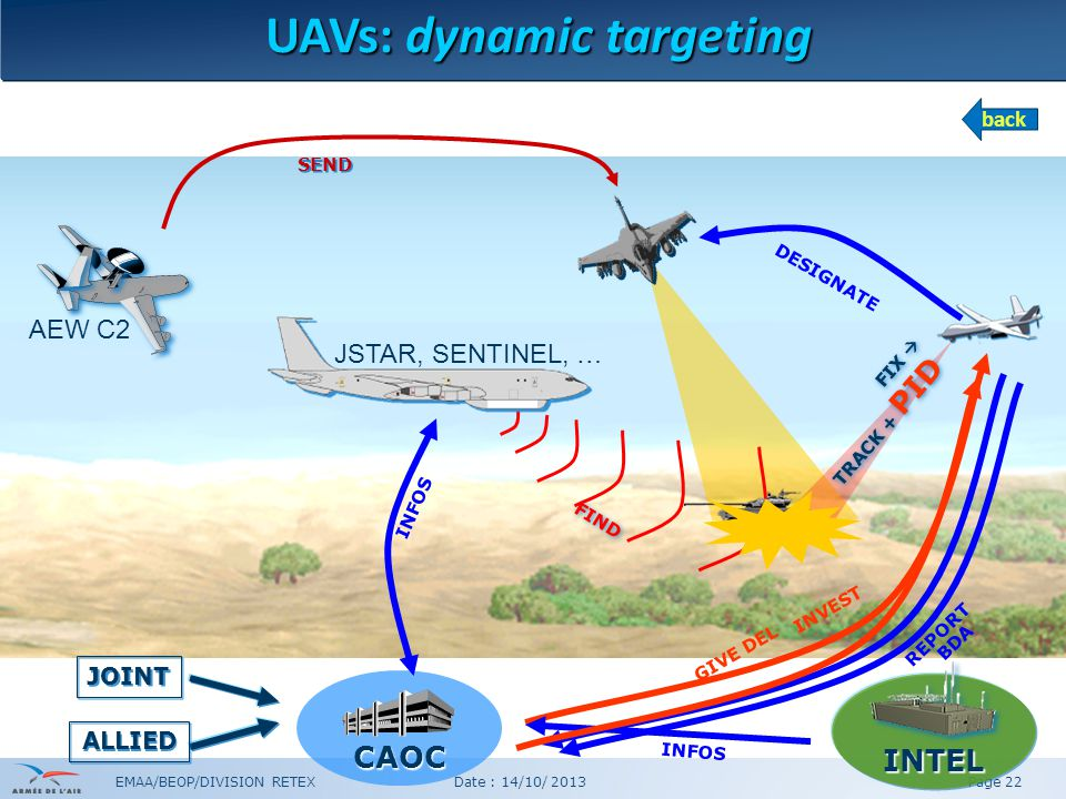 EMAA/BEOP/DIVISION RETEX Date : 14/10/ 2013Page 22 INTEL CAOC DESIGNATE INFOS JOINT ALLIED REPORT INFOS AEW C2 FIND FIX  TRACK + PID JSTAR, SENTINEL, … INVEST SEND BDA GIVE DEL UAVs: dynamic targeting back