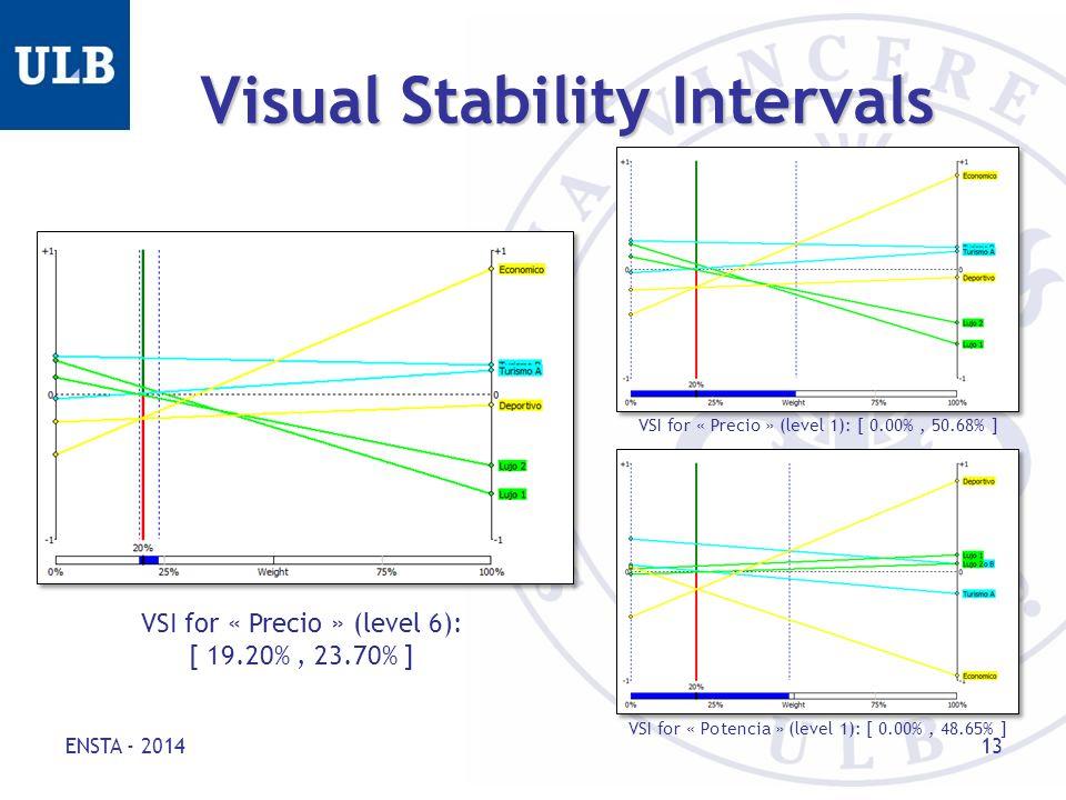 Visual Stability Intervals ENSTA - 2014 13 VSI for « Precio » (level 6): [ 19.20%, 23.70% ] VSI for « Precio » (level 1): [ 0.00%, 50.68% ] VSI for « Potencia » (level 1): [ 0.00%, 48.65% ]