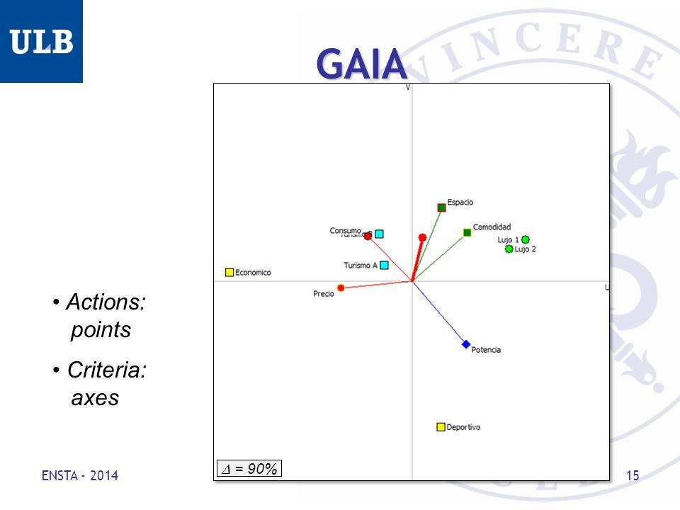 GAIA ENSTA - 2014 15 Actions: points Criteria: axes  = 90%