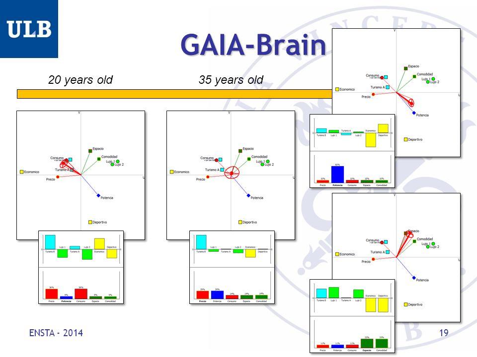 GAIA-Brain ENSTA - 2014 19 20 years old35 years old