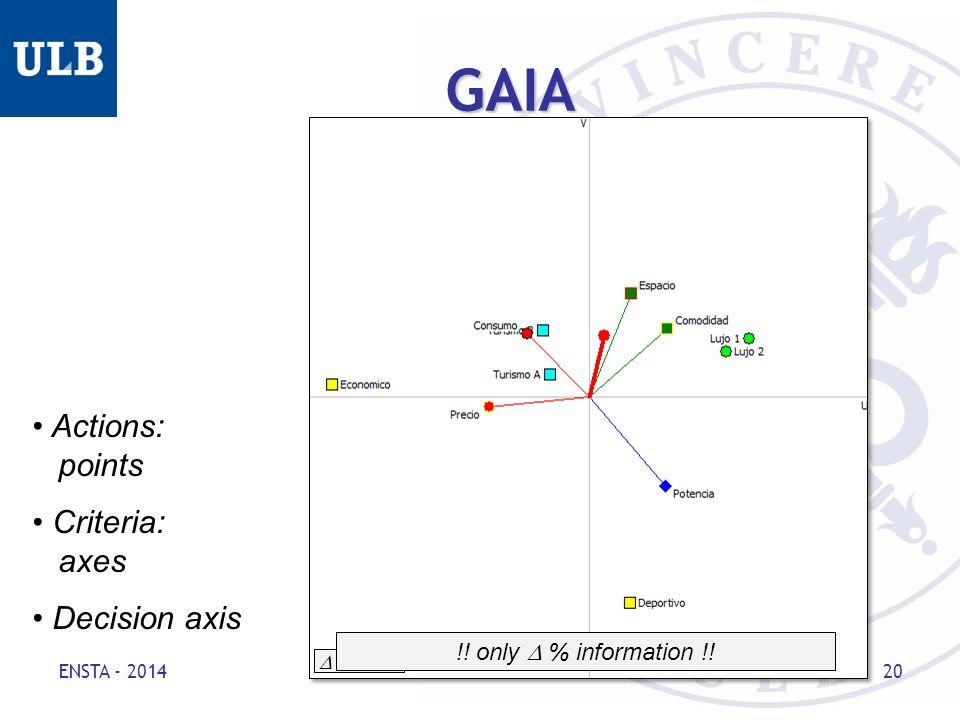 ENSTA - 2014 20 GAIA Actions: points Criteria: axes Decision axis  = 90% !.