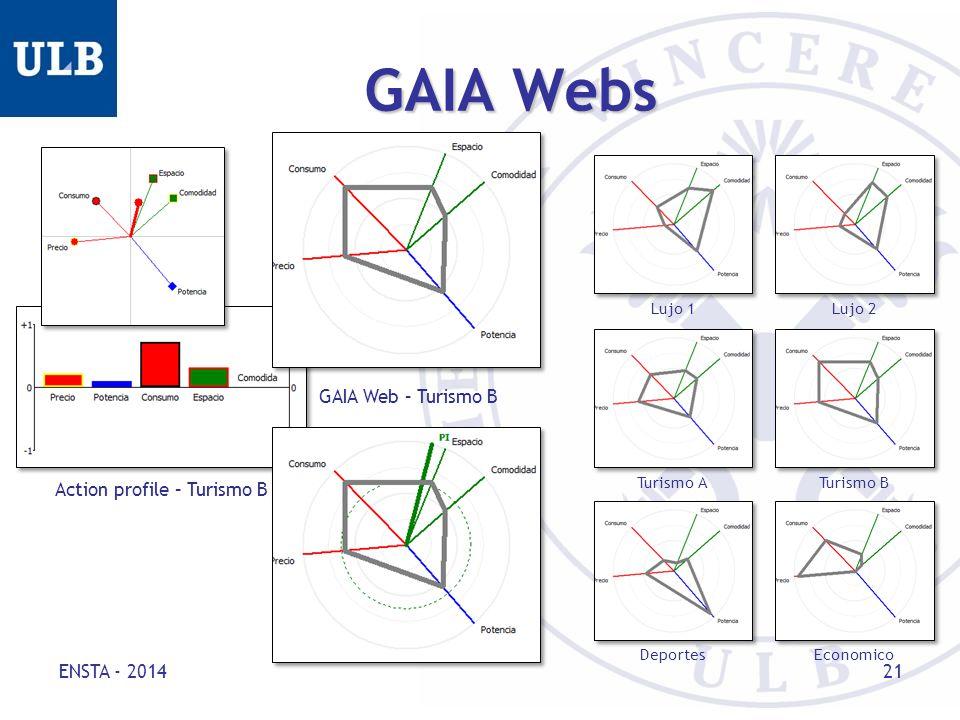 GAIA Webs ENSTA - 2014 21 Action profile – Turismo B GAIA Web – Turismo B Turismo A Turismo B Deportes Economico Lujo 1 Lujo 2