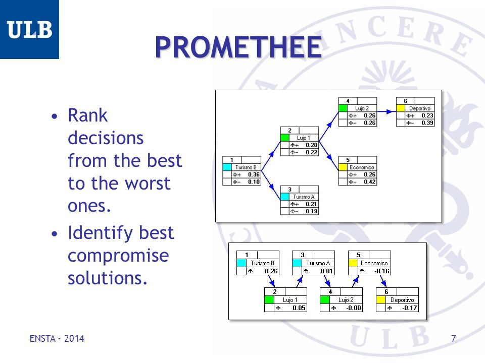 ENSTA - 2014 7 PROMETHEE Rank decisions from the best to the worst ones.