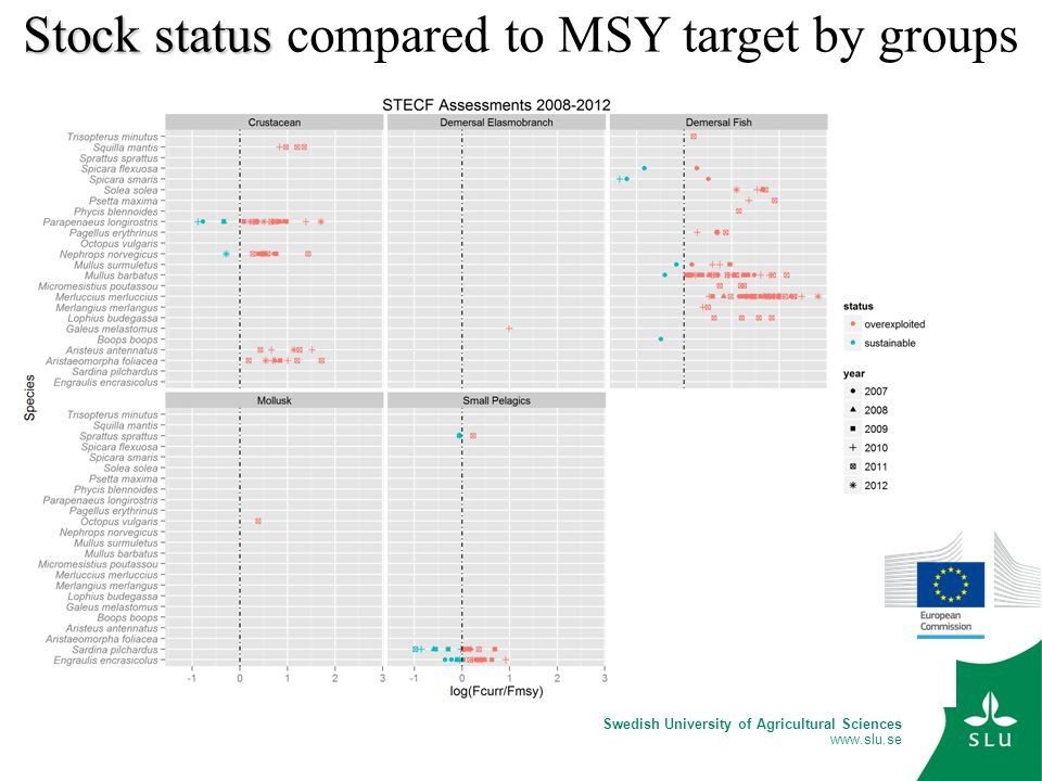 Swedish University of Agricultural Sciences www.slu.se Stock status Stock status compared to MSY target by groups