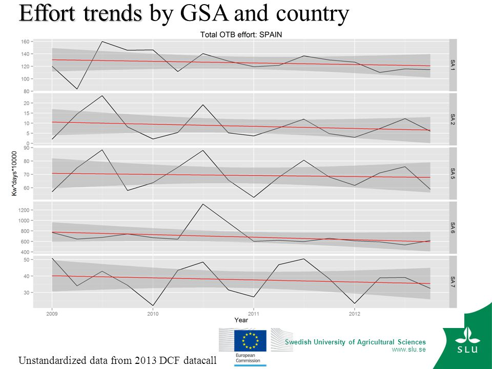 Swedish University of Agricultural Sciences www.slu.se Unstandardized data from 2013 DCF datacall Effort trends Effort trends by GSA and country