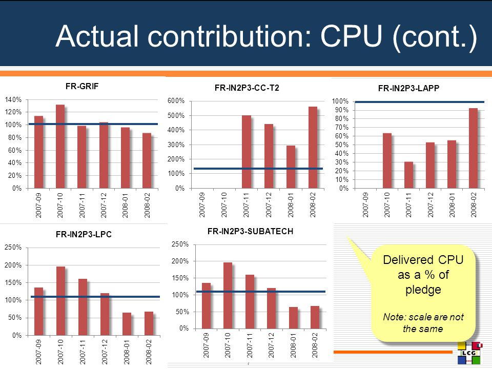 Actual contribution: CPU (cont.) F.