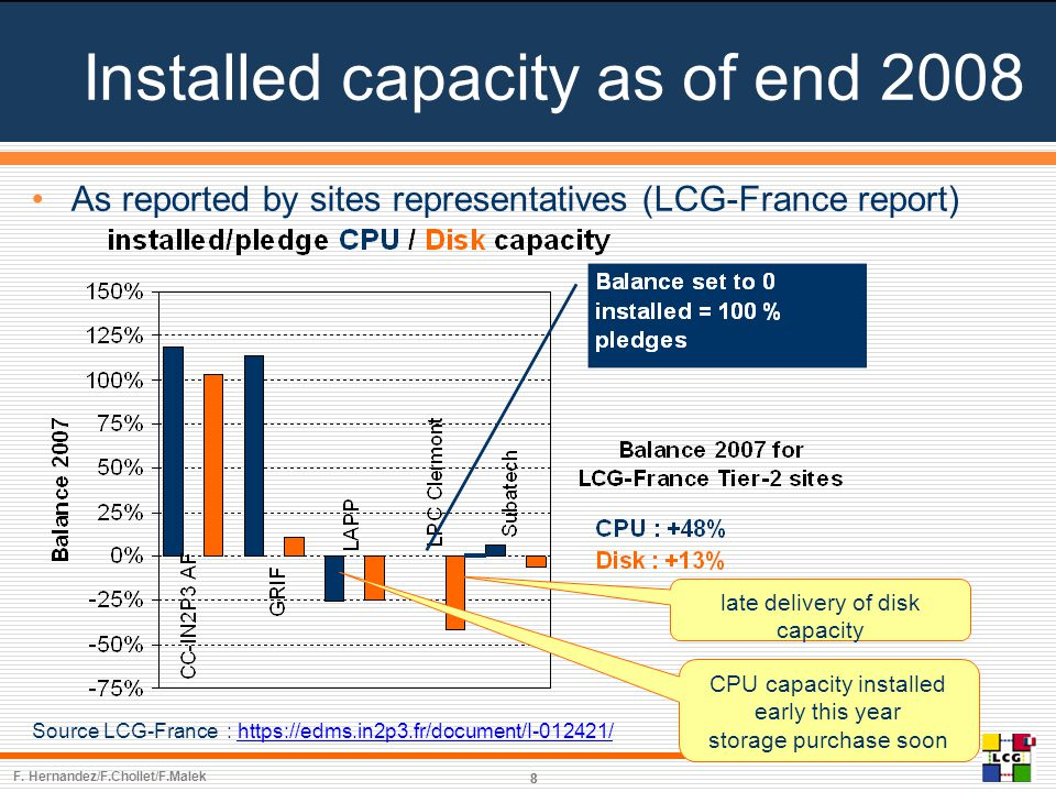 Installed capacity as of end 2008 88 As reported by sites representatives (LCG-France report) Source LCG-France : https://edms.in2p3.fr/document/I-012421/https://edms.in2p3.fr/document/I-012421/ late delivery of disk capacity CPU capacity installed early this year storage purchase soon F.